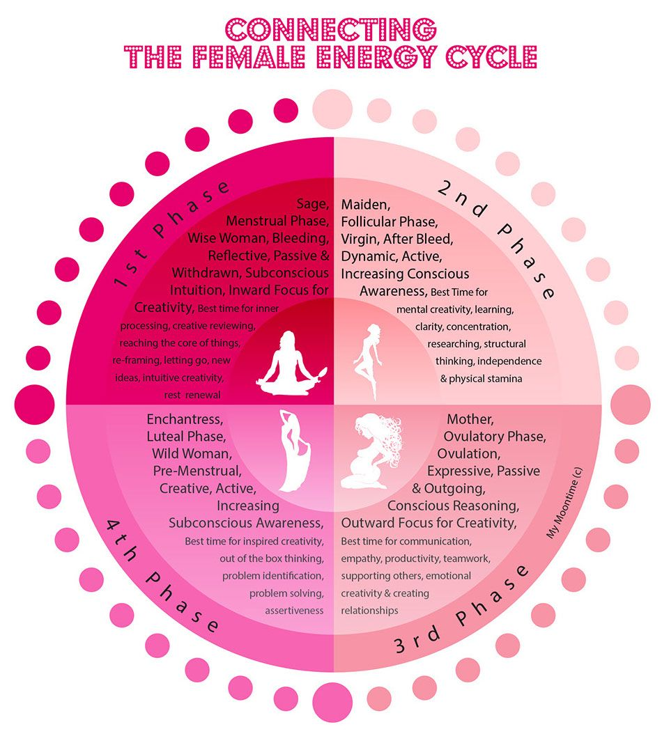 menstruation moontime cycles